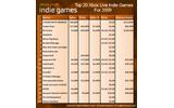 1ドルのゲームが16万本、3万人がダウンロード……海外ゲーマーがXbox LIVE アーケードのインディーズシーンを数字で考察の画像