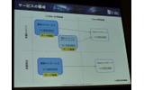 【OGC 2010】注目のソーシャルアプリビジネスの傾向とインフラ条件~ビットアイルの画像