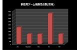 PS3がXbox360の販売台数を抜く・・・12ヶ月以内にWiiは後継機?―調査会社 の画像