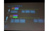 EZ GUIを複数で使う時の典型的な問題の画像