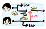 ゲームの流れ一例。複数の主人公の行動が交差するの画像