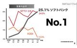 営業利益率の画像