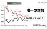 ARPUの増加の画像