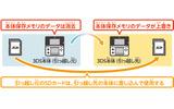 ニンテンドー3DSから3DS LLへの引っ越し方法を解説しますの画像