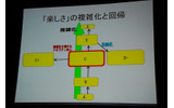 【GDC08】岡本吉起氏のゲームデザイン哲学のキーワードは「結合」「分離」「調整」の画像