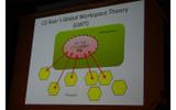 グローバルワークスペース理論の画像