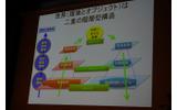 二重の階層型構造(世界)の画像