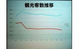 伊豆地方の観光客推移(青線は観光、赤線は宿泊)の画像