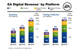 プラットフォーム毎の売上と成長の画像