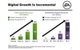 FIFAとBattlefieldのデジタル関係の売上の増加の画像