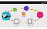 PC、スマートフォンでもニンテンドーネットワークIDは利用可能の画像