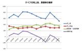 業績推移(公表資料から筆者作成)の画像