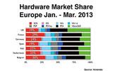 E3時に発表された2013年1月から3月のハードウェア市場シェアの画像