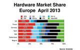 E3時に発表された2013年4月のハードウェア市場シェアの画像