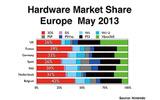 E3時に発表された2013年5月のハードウェア市場シェアの画像