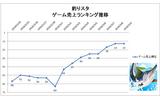 【元ゲームディレクターが読み解くGooglePlayランキング】ゲーム売上TOP50・・・根強い『釣り★スタ』人気!月初効果でTOP20入り!(3月9日)の画像