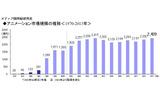 国内アニメ市場2013年は過去最高の2428億円 メディア開発綜研発表の画像