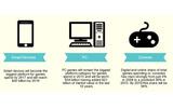 様々なデバイスでゲームを遊ぶ環境があるの画像