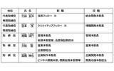 任天堂、新社長に君島達己氏…宮本茂氏はクリエイティブフェローへの画像