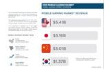 スマホゲーの世界市場が250億ドルへ上昇、日本は世界2位の51.6億ドルの画像