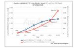 iPad向け仕事効率化アプリのダウンロード数(同レポートより)の画像