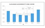 iPad向け仕事効率化アプリのダウンロード数シェア(同レポートより)の画像