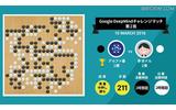 『Google DeepMindチャレンジマッチ』第2局の結果(Google Japan Blogより)の画像