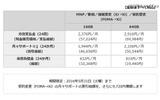 NTTドコモの販売価格の画像