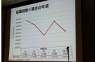 【CEDEC 2010】調査データで浮き彫りにするゲーム開発者の年収、キャリア、学歴