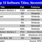 「任天堂のゲームは長く売れる」のは本当?-一年間の売上で浮かび上がる2つのスタイル