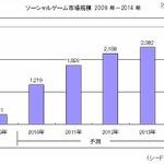 ソーシャルゲーム市場、2010年は対前年プラス305%で急拡大……シードP調べ
