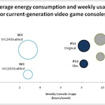 Wiiは最もグリーンなゲーム機ではない