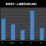 PS3がXbox360の販売台数を抜く・・・12ヶ月以内にWiiは後継機?―調査会社