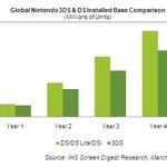 3DSは年末までに1160万台 ― 米iSuppliが予測