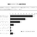 青少年のゲーム機所有率は約9割・・・内閣府調査
