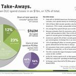 北米でゲームにお金を支払う層は50パーセント以下――調査会社の流通レポートが公開