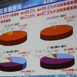 東京ゲームショウ2011結果報告・・・来場者は過去最高、東南アジアが特に増加