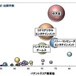 電子ゲーム機の操作器関連の特許、総合ランキングトップ3は任天堂・コナミ・ソニー