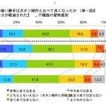 Wiiなどの家庭用体感ゲームの経験率、10代で約9割に