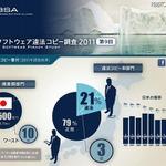 BSA「違法コピー番付」日本は損害額10位 ― PC利用者39%経験あり