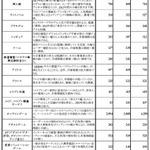 オタク市場、恋愛ゲームとオンラインゲームが3割成長・・・矢野経済研調べ