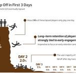 ソーシャルゲーム、ゲーム開始翌日には実に90%のユーザーが離脱