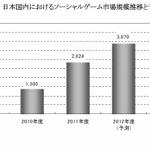 ソーシャルゲーム市場、成長鈍化するも2013年度には4000億円台を突破 ― 矢野経済研調べ