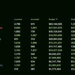 2012年度のゲーム分野におけるKickstarter累計出資金額は8300万ドル以上に