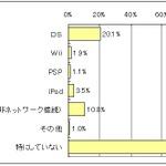 5人に1人がDSを利用して個人学習―慶大など調査