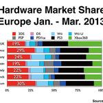 イギリスで3DSファミリーの合計販売台数が200万台を突破 ※UPDATE