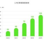 LINE、2013年通期の売上額は343億円