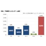 【PS4発売特集】データで見るPlayStation 4、日本のユーザーはどう迎えた?・・・ゲームエイジ総研
