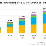 東アジアにおけるスマートフォンゲーム市場動向調査の結果発表、市場構成比は日本が約6割
