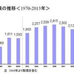 国内アニメ市場2013年は過去最高の2428億円、メディア開発綜研発表